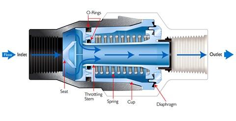 how does a pressure regulator work senninger irrigation. Black Bedroom Furniture Sets. Home Design Ideas