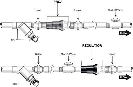 Pressure Regulator vs Pressure Regulating Limit Valve - Installation