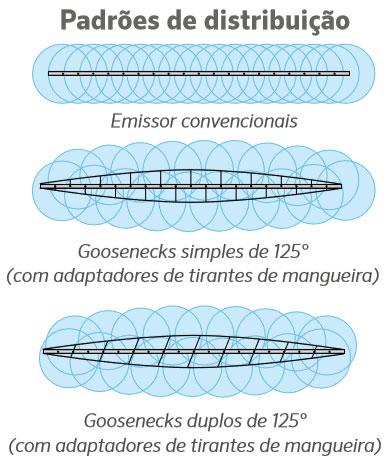 Gooseneck Patterns