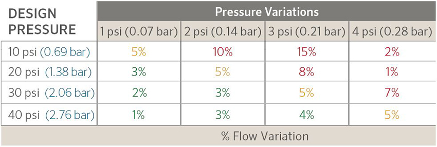 The effects of pressure changes on flow in an irrigation system