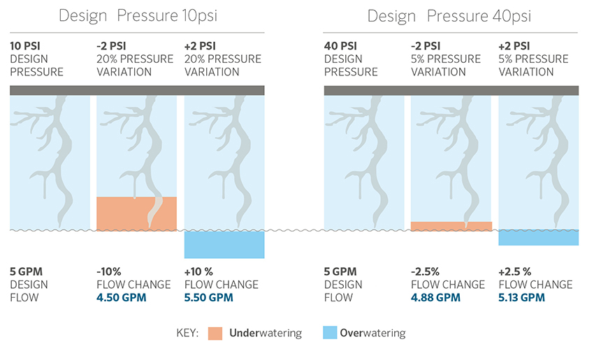 How Pressure Impacts Flow in an Irrigation System