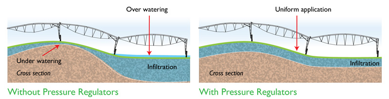 Connecting Pressure Flow And System Efficiency